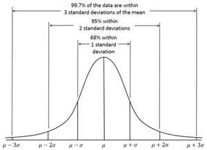 A normal distribution.