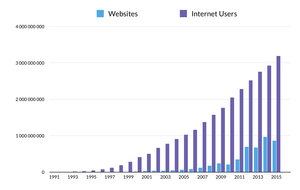 Websites and Internet users (source: Netcraft)